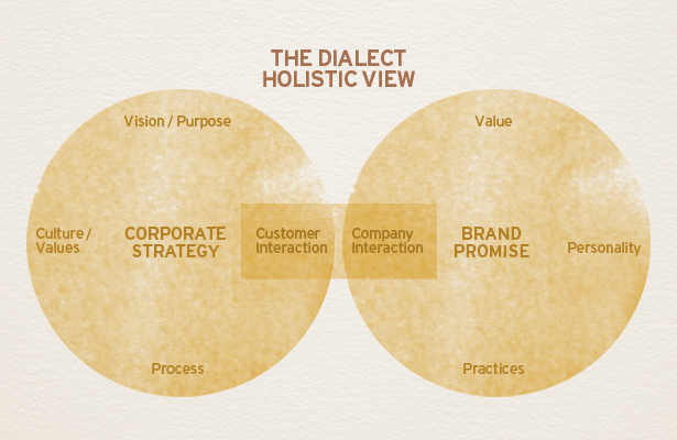 Dialect Holistic View, Aligning the customer experience with your brand promise